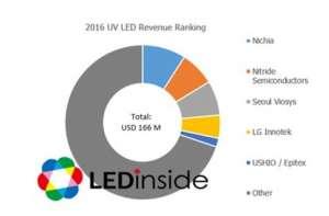 2016年紫外线LED封装营收TOP 5:日亚化居首塔城